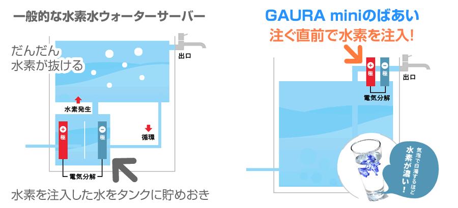 ガウラミニは、一般的な水素水サーバーと異なり、注ぐ直前で水素を注入するから水素濃度が安定して濃い。